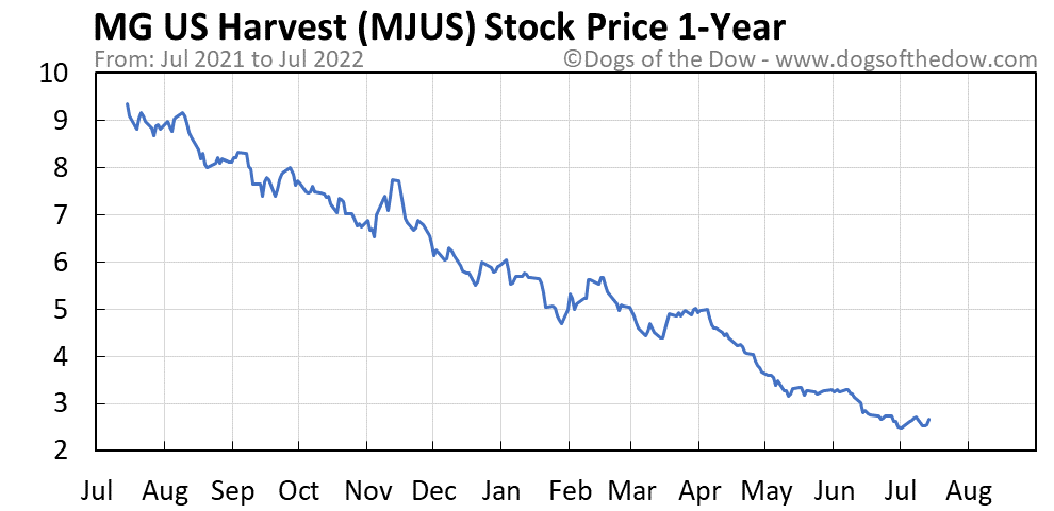 MJUS 1-year stock price chart