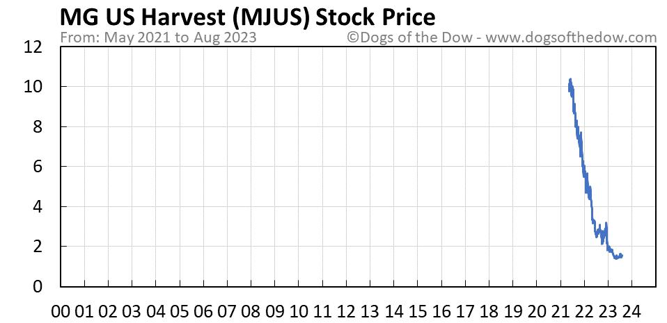 MJUS stock price chart