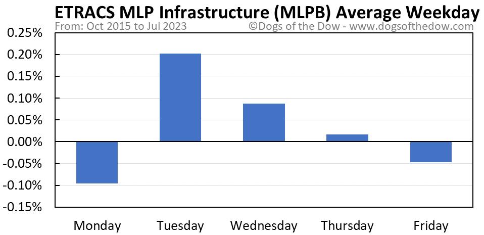 MLPB average weekday chart