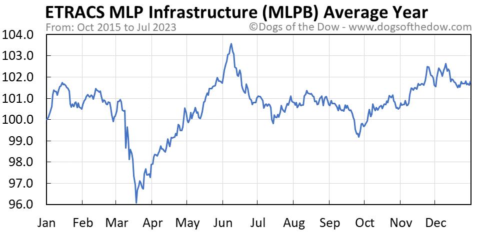 MLPB average year chart