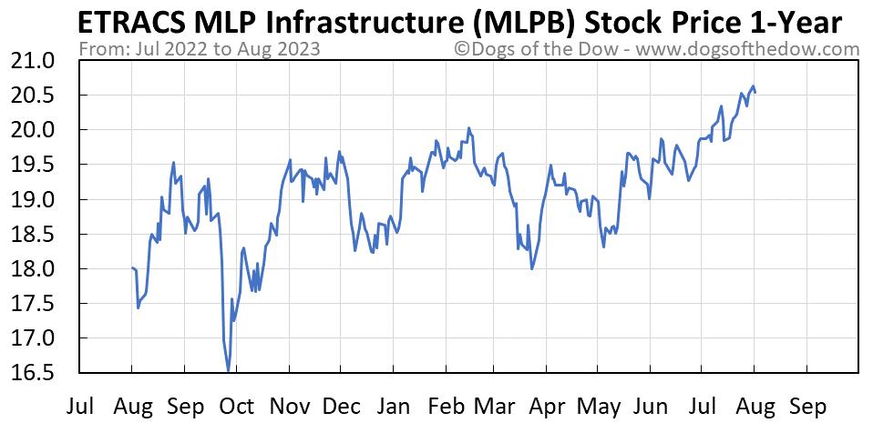 MLPB 1-year stock price chart