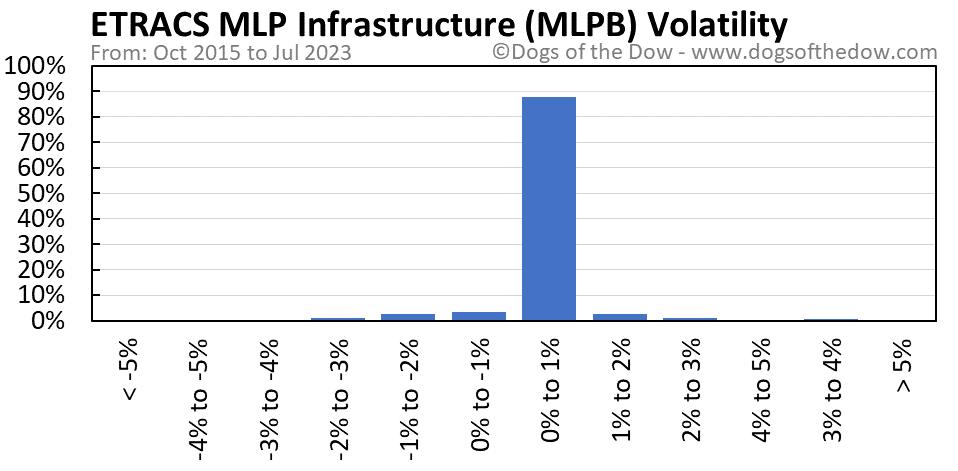 MLPB volatility chart
