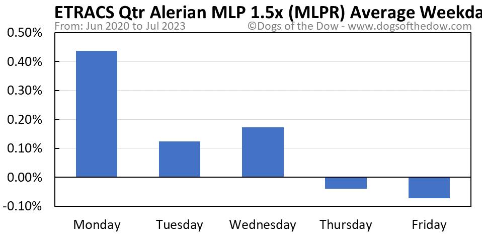 MLPR average weekday chart