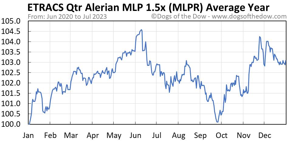 MLPR average year chart