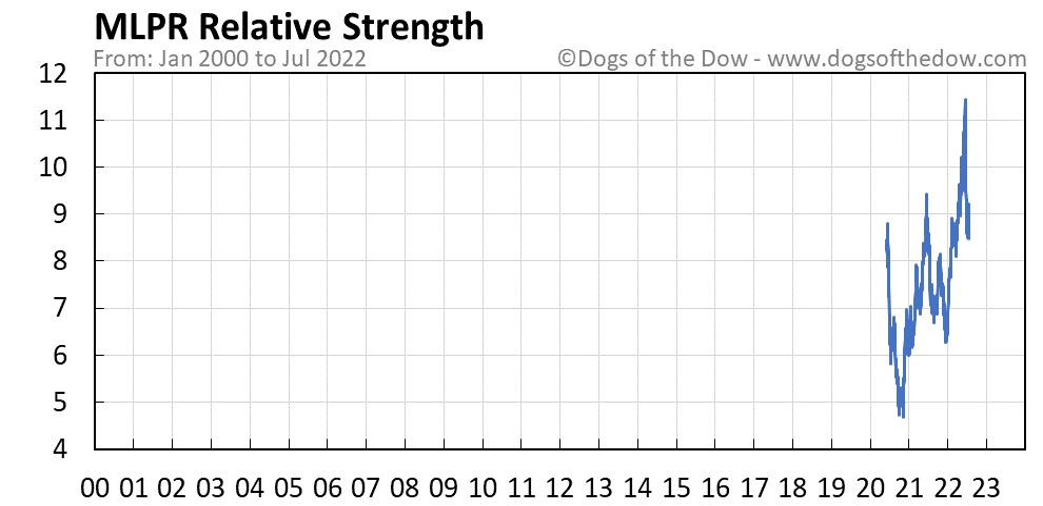 MLPR relative strength chart