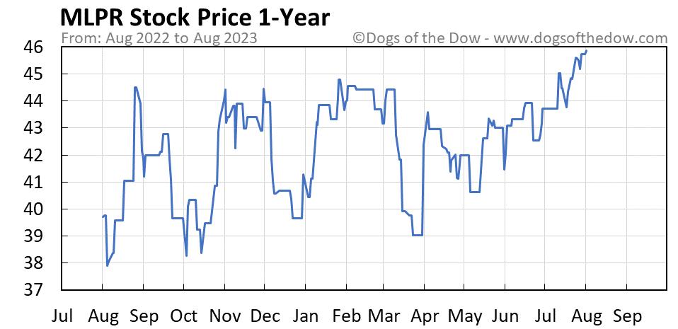 MLPR 1-year stock price chart