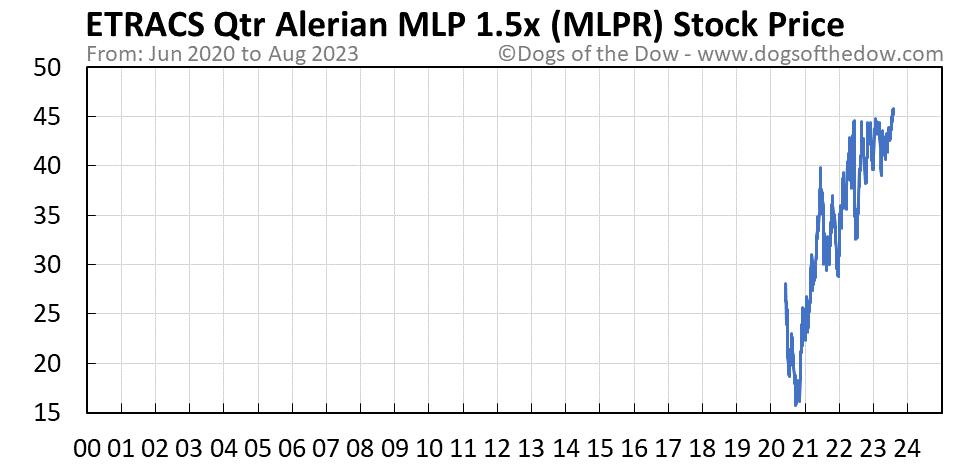 MLPR stock price chart