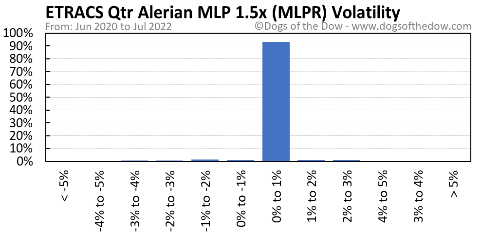 MLPR volatility chart