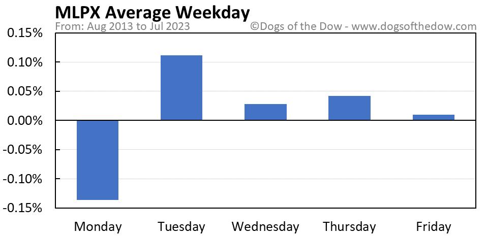 MLPX average weekday chart