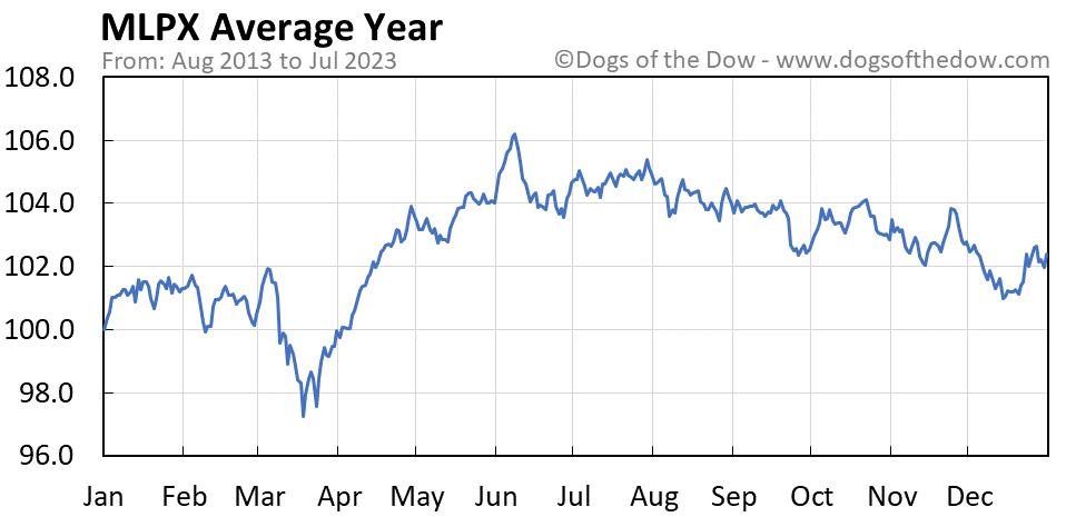 MLPX average year chart