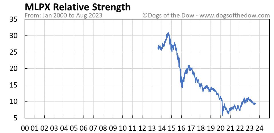 MLPX relative strength chart