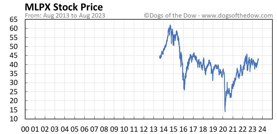 MLPX stock price chart