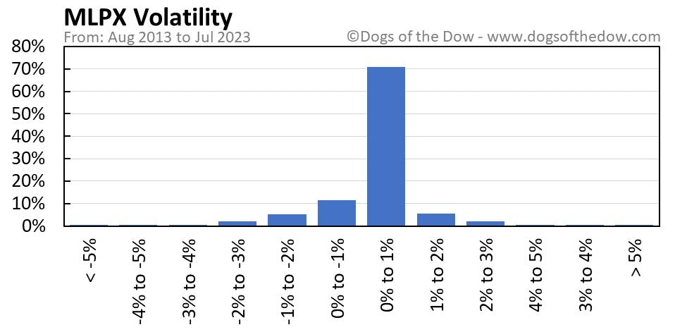 MLPX volatility chart