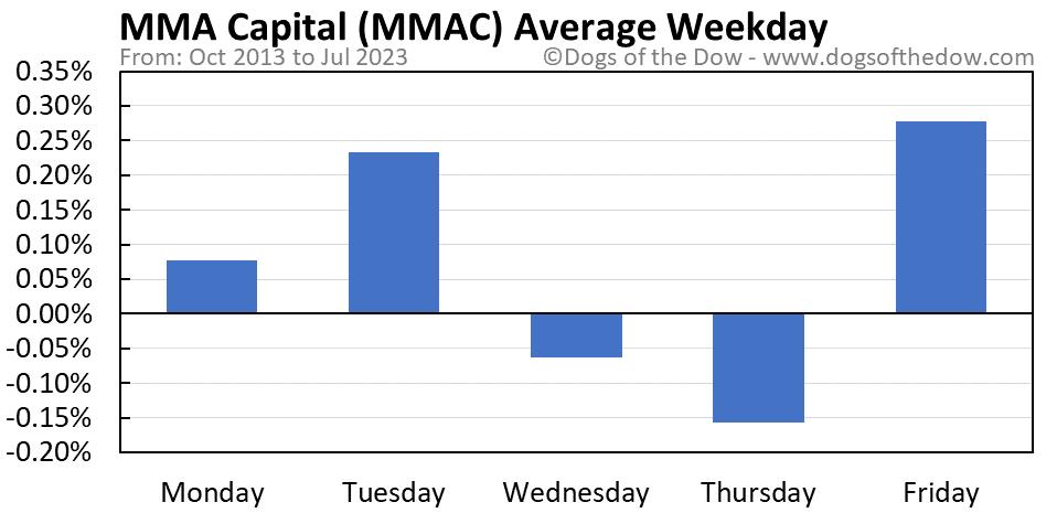 MMAC average weekday chart