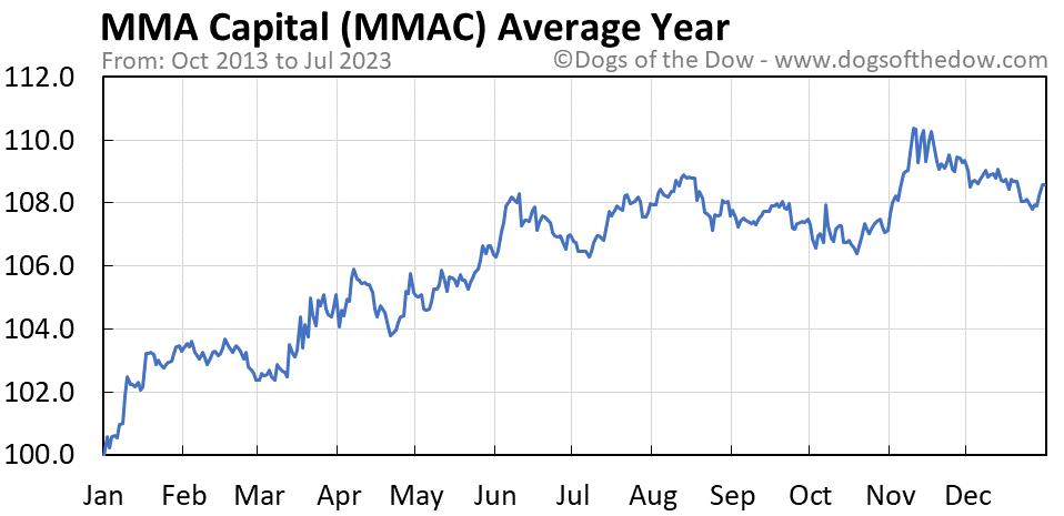 MMAC average year chart