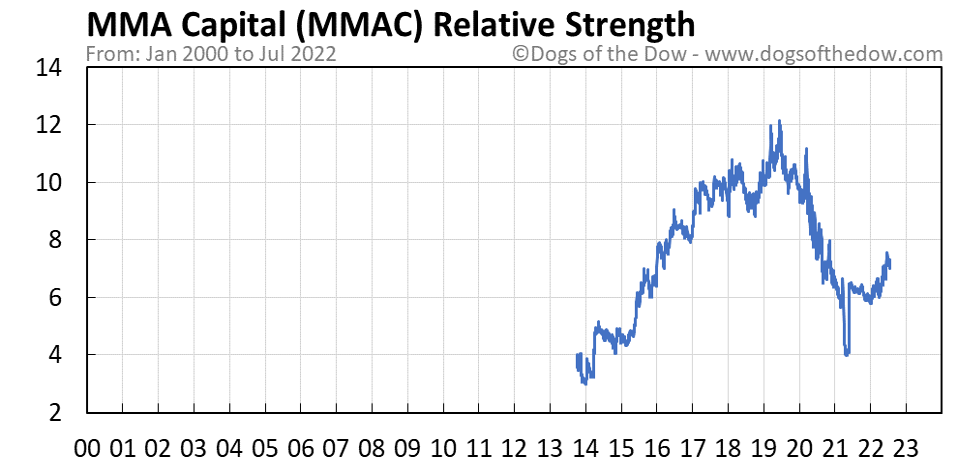 MMAC relative strength chart