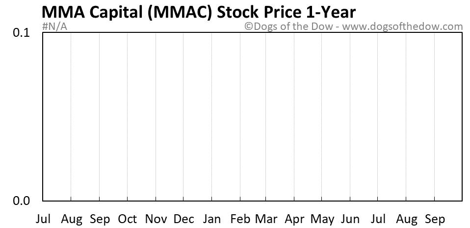 MMAC 1-year stock price chart