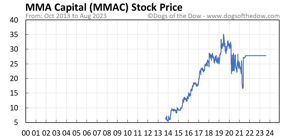 MMAC stock price chart