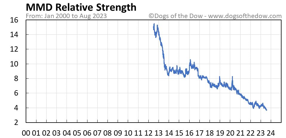 MMD relative strength chart