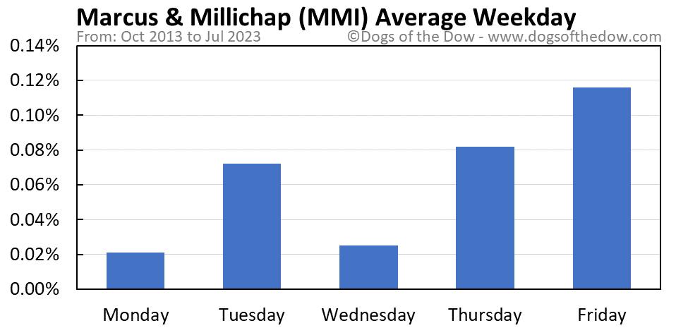 MMI average weekday chart