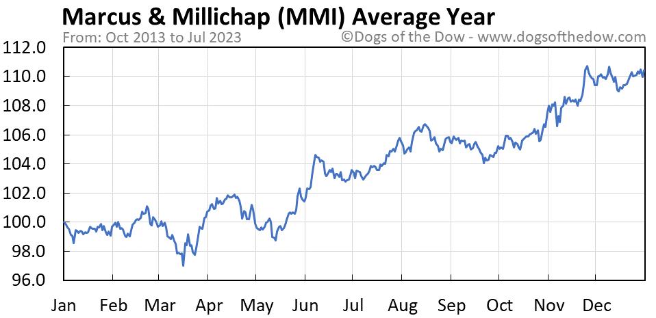 MMI average year chart