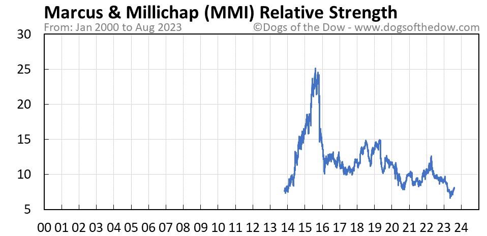 MMI relative strength chart