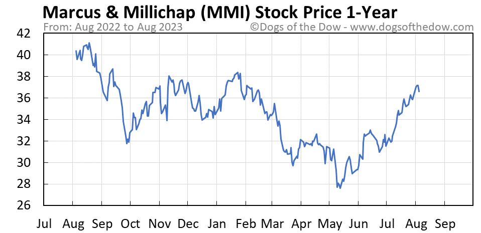 MMI 1-year stock price chart