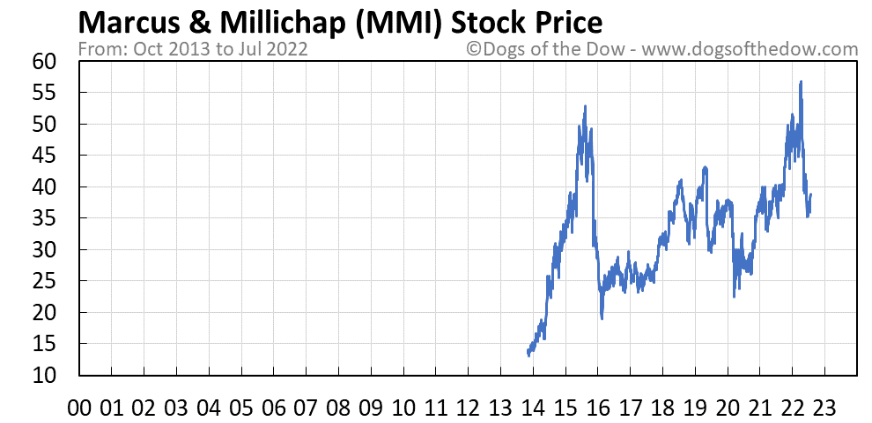 MMI stock price chart