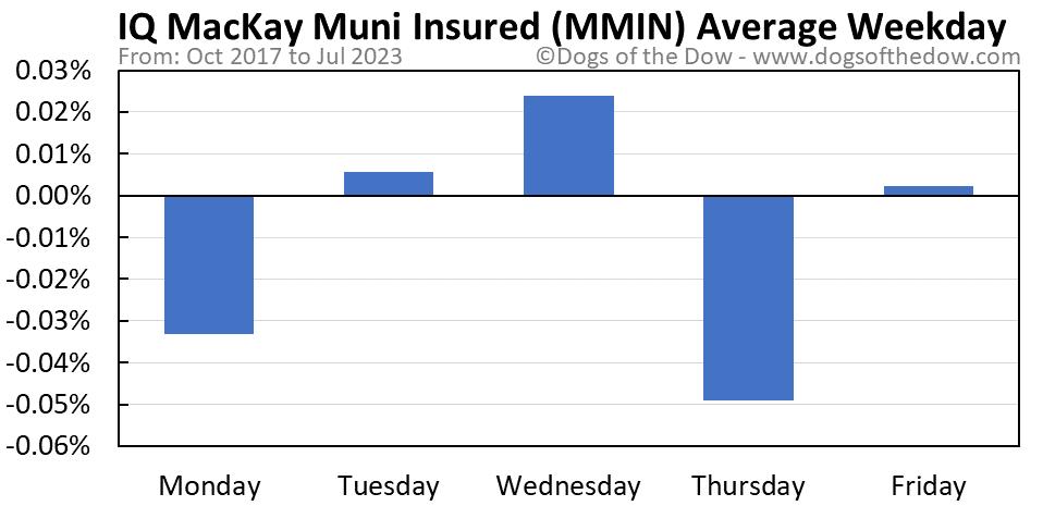 MMIN average weekday chart