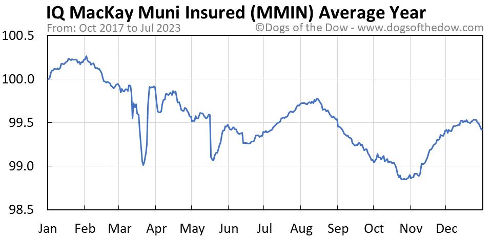 MMIN average year chart