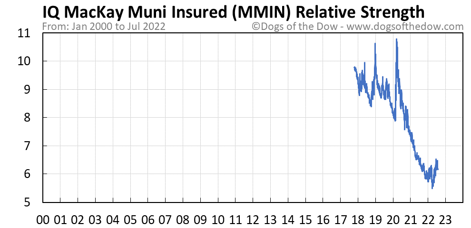 MMIN relative strength chart