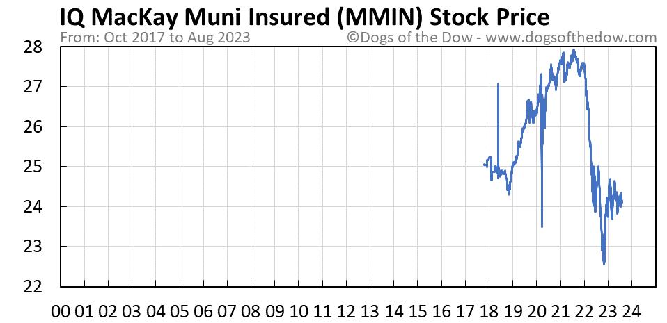 MMIN stock price chart