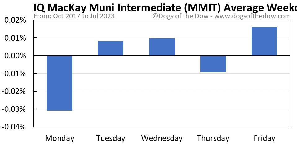 MMIT average weekday chart