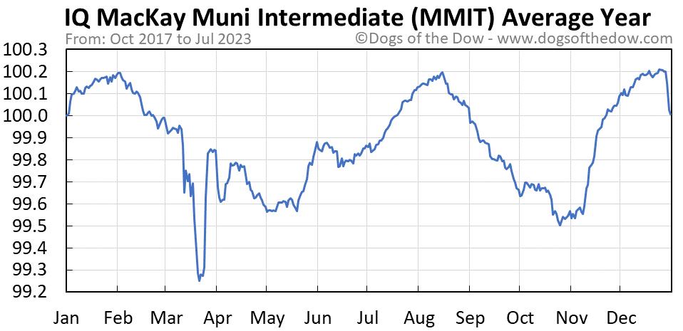 MMIT average year chart