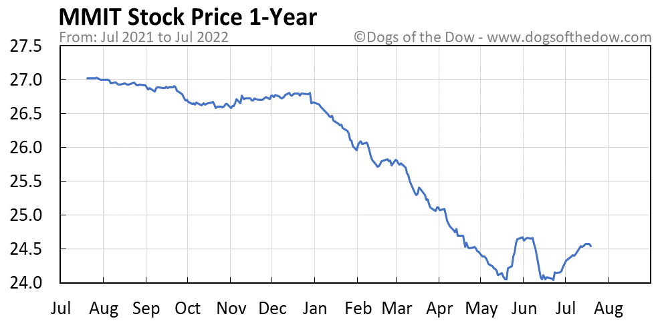 MMIT 1-year stock price chart