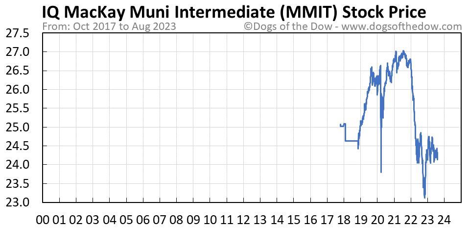 MMIT stock price chart