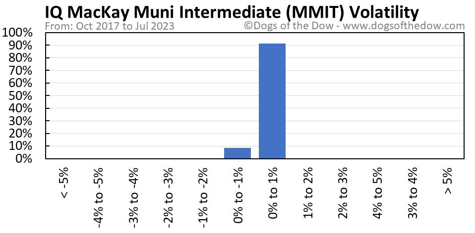 MMIT volatility chart