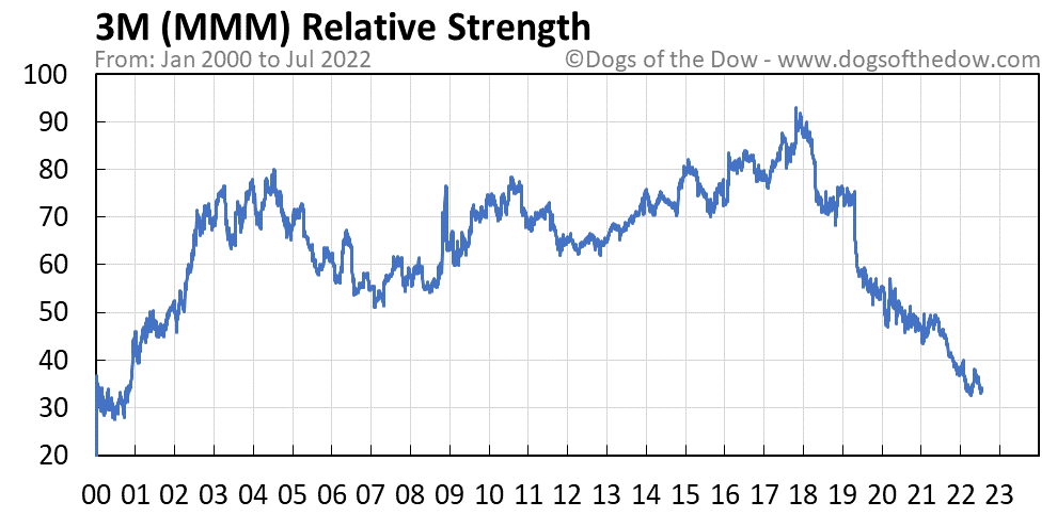 MMM relative strength chart