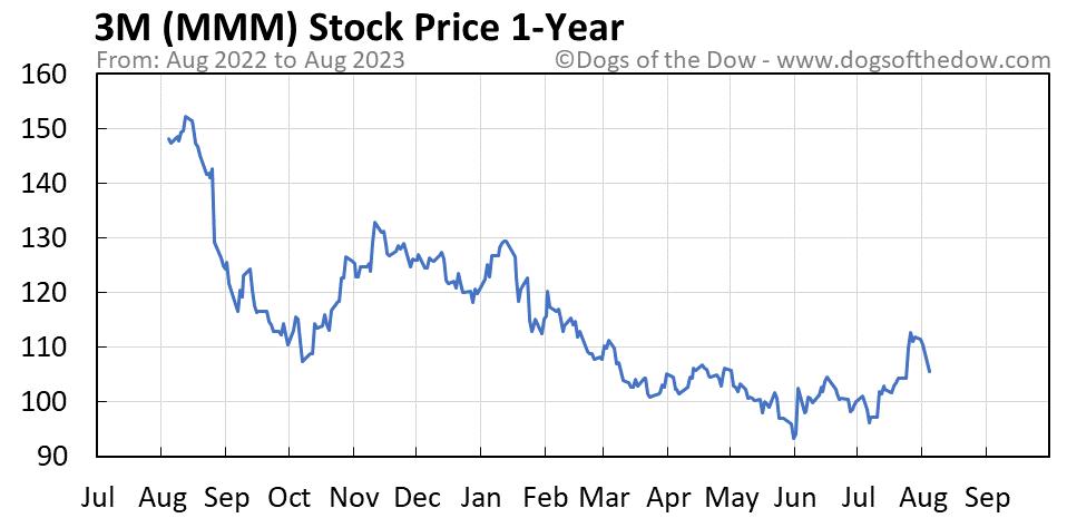 MMM 1-year stock price chart