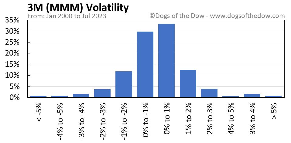 MMM volatility chart