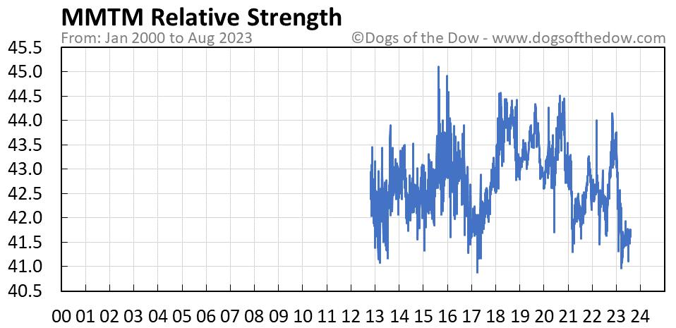 MMTM relative strength chart