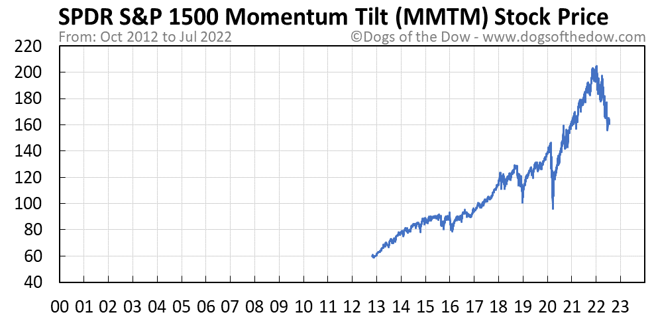 MMTM stock price chart