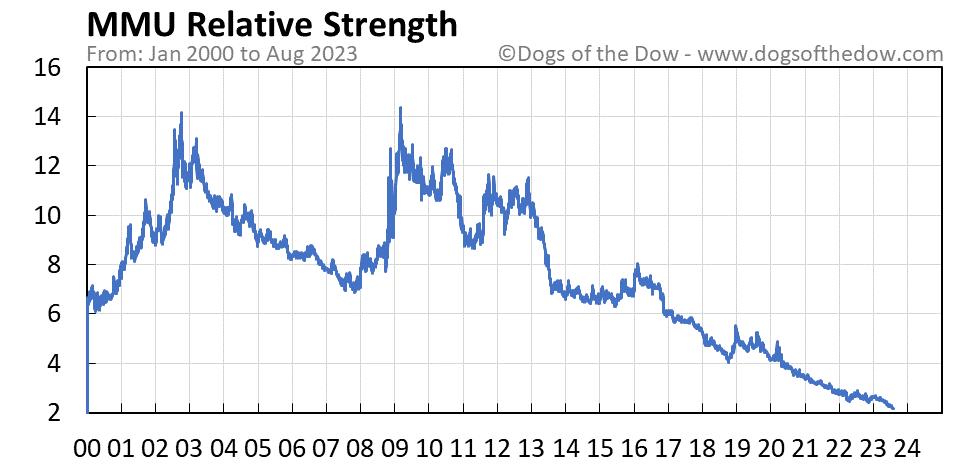 MMU relative strength chart