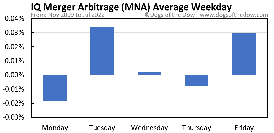 MNA average weekday chart