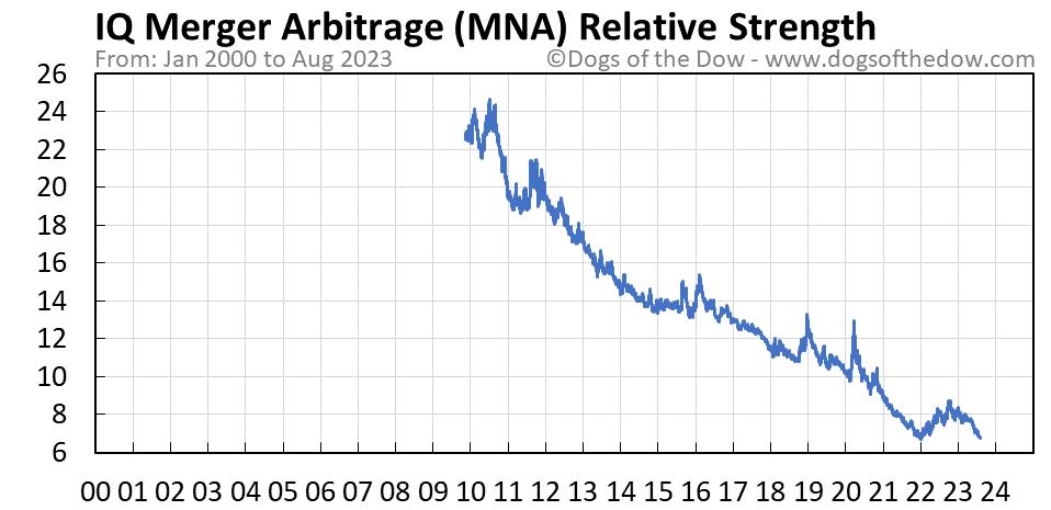 MNA relative strength chart