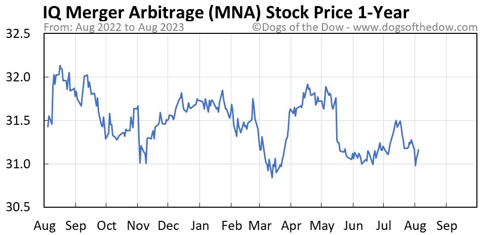 MNA 1-year stock price chart
