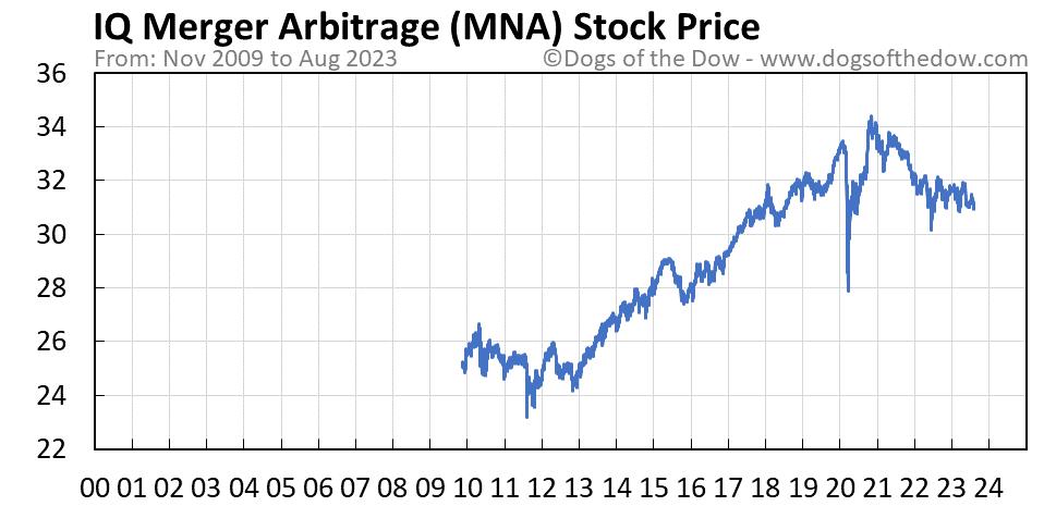 MNA stock price chart