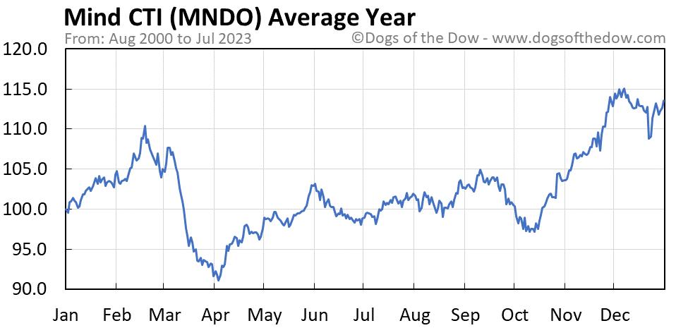 MNDO average year chart