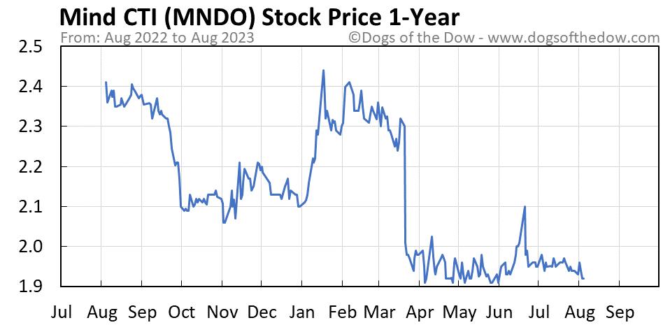 MNDO 1-year stock price chart
