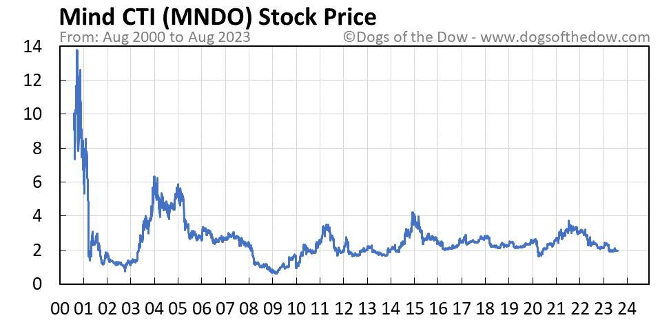 MNDO stock price chart